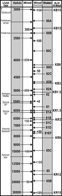 Farbtemperatur Tabelle farbkorrekturfilter light balancing filter bildraum f fotografie